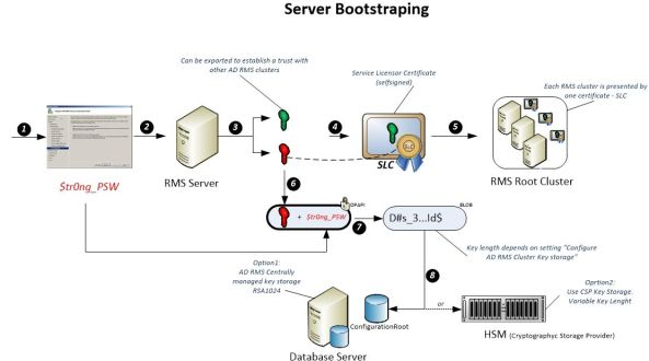 Server Bootstraping_Root_Only