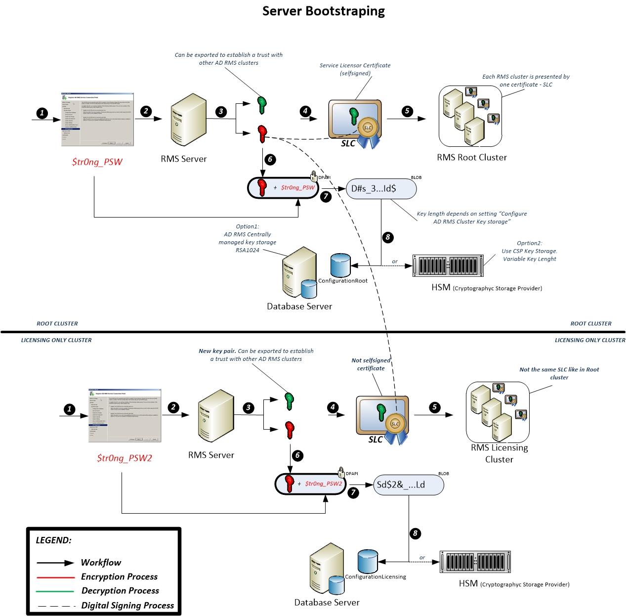 Server Bootstraping_v.1.0